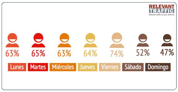 HÁBITOS DE LOS USUARIOS DE INTERNET EN MÉXICO