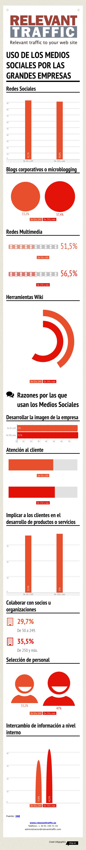 Uso_de_los_medios_sociAles_por_las_grandes_empresas_-2