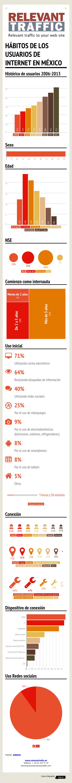 habitos_de_los_usuarios_de_internet_en_Mexico